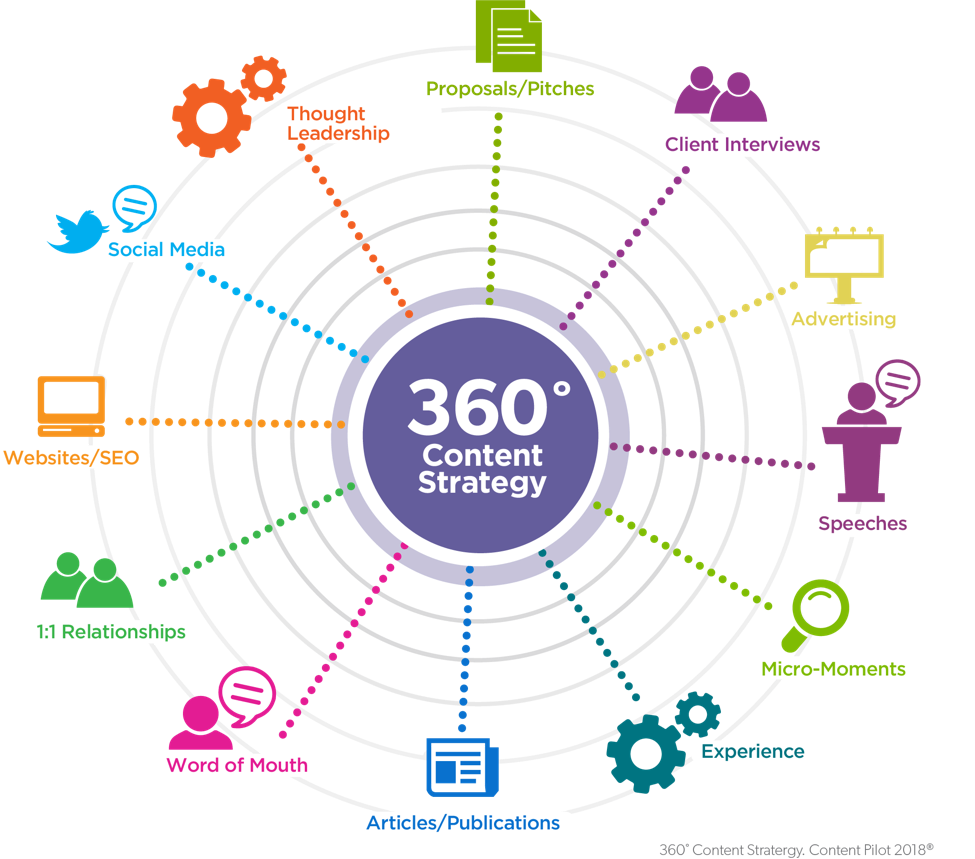 law firm 360 content strategy